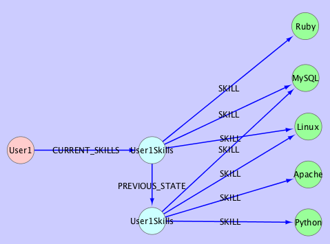 Managing a single previous state of User1's skill set as shown by the PREVIOUS_STATE edge linking to the older state