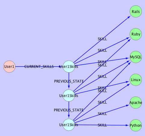 Multiple PREVIOUS_STATE edges and nodes can be used to indicate that there are many previous states for this user. Additions of previous states are done in constant time.