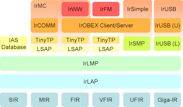 The Multifaceted IrDA Stack - From Wikipedia